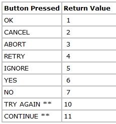 MessageBox Rückgabewerte (AutoIT Manual)